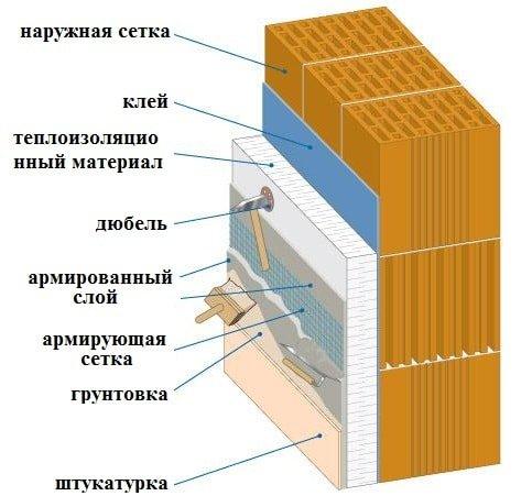 Стоимость утепления фасада в многоквартирном доме